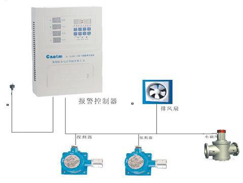 硫化氢气体乐虎国际官方网站CA-2100